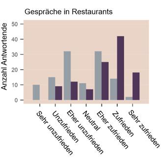 Zufriedenheit Hörgeräte bei Gesprächen in Restaurants   Widex